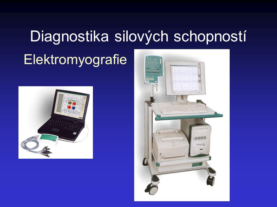 Diagnostika silových schopností Elektromyografie