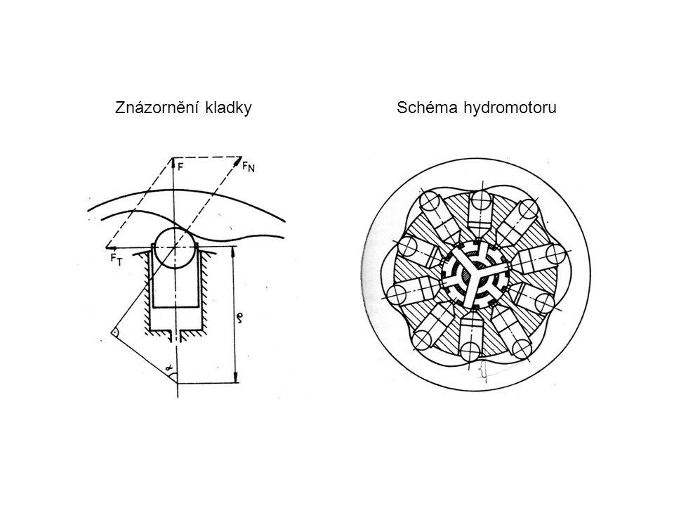 Znázornění kladkySchéma hydromotoru
