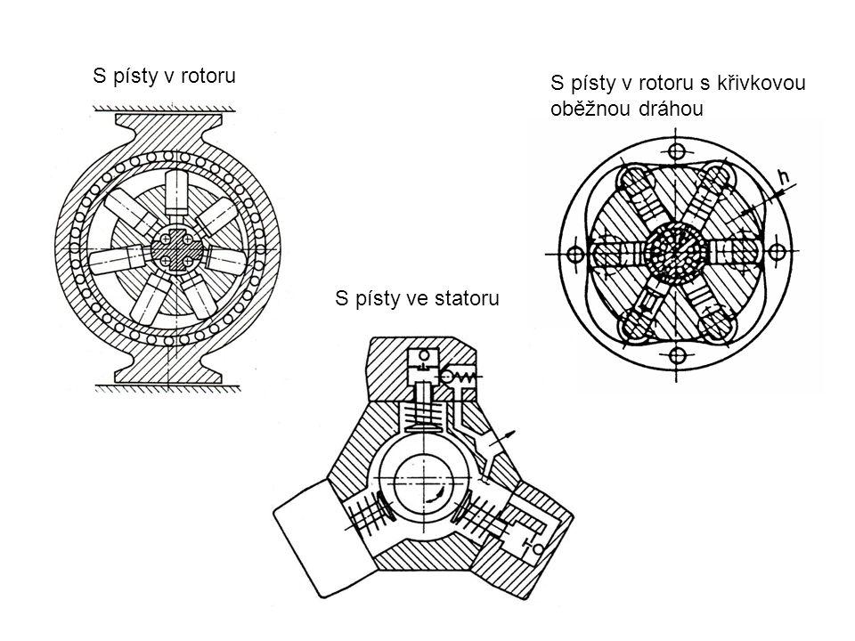 S písty v rotoru S písty v rotoru s křivkovou oběžnou dráhou S písty ve statoru