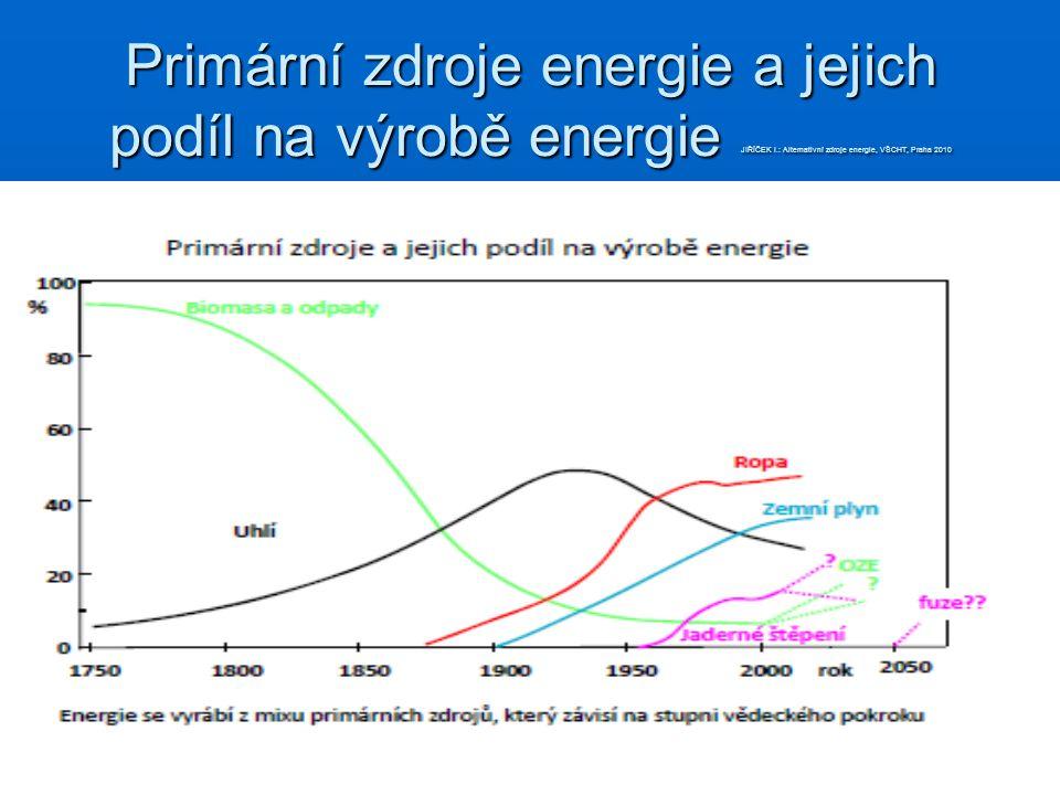 Primární zdroje energie a jejich podíl na výrobě energie JIŘÍČEK I.: Alternativní zdroje energie, VŠCHT, Praha 2010