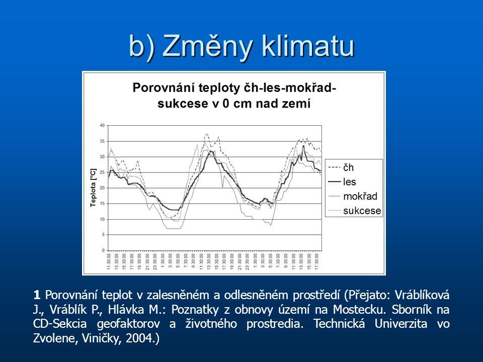 b) Změny klimatu 1 Porovnání teplot v zalesněném a odlesněném prostředí (Přejato: Vráblíková J., Vráblík P., Hlávka M.: Poznatky z obnovy území na Mos