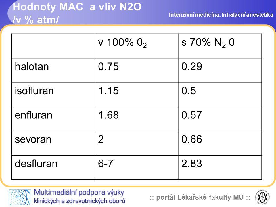 :: portál Lékařské fakulty MU :: Hodnoty MAC a vliv N2O /v % atm/ Intenzivní medicína: Inhalační anestetika v 100% 0 2 s 70% N 2 0 halotan0.750.29 iso