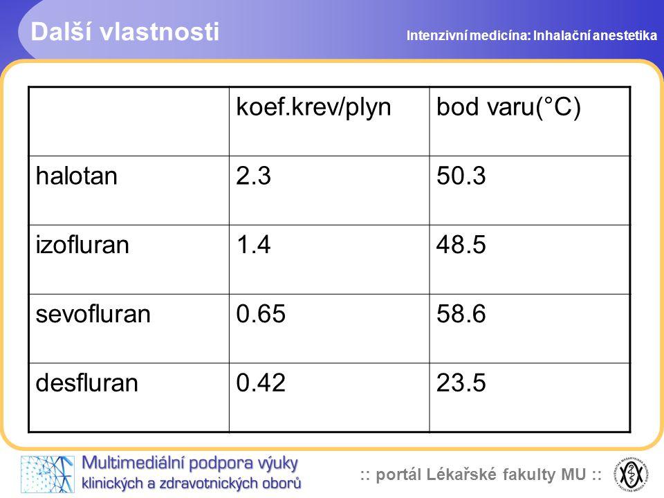 :: portál Lékařské fakulty MU :: Další vlastnosti Intenzivní medicína: Inhalační anestetika koef.krev/plynbod varu(°C) halotan2.350.3 izofluran1.448.5