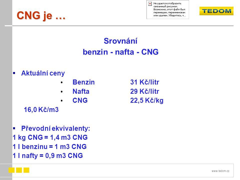 www.tedom.cz CNG je … Srovnání benzin - nafta - CNG  Aktuální ceny Benzin31 Kč/litr Nafta29 Kč/litr CNG22,5 Kč/kg 16,0 Kč/m3  Převodní ekvivalenty: 1 kg CNG = 1,4 m3 CNG 1 l benzinu = 1 m3 CNG 1 l nafty = 0,9 m3 CNG