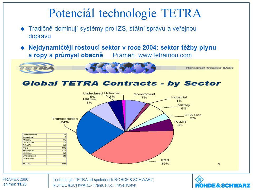 Technologie TETRA od společnosti ROHDE & SCHWARZ, ROHDE &SCHWARZ- Praha, s.r.o., Pavel Kotyk PRAHEX 2006 snímek 11/28 Potenciál technologie TETRA  Tr