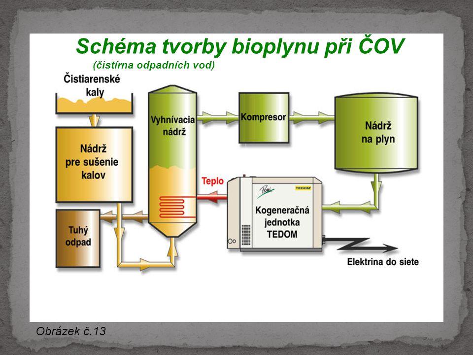 Schéma tvorby bioplynu při ČOV (čistírna odpadních vod) Obrázek č.13