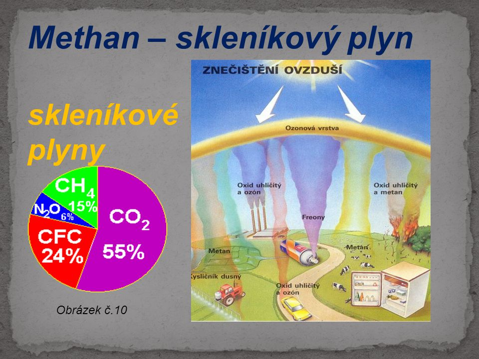 - skleníkový efekt je proces, při kterém dochází k udržování teplot vhodných pro život na Zemi (funguje díky skleníkovým plynům) - skleníkové plyny z části zachycují tepelné záření z naší planety Skleníkový efekt může způsobovat globální oteplování obrázek č.11