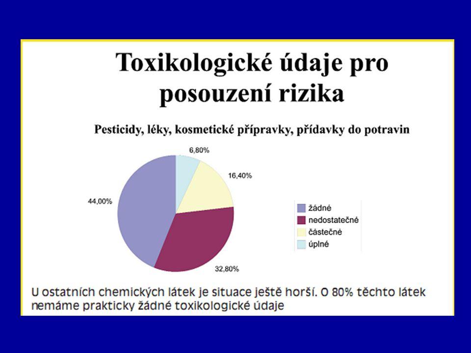 Zákon o chemických látkách Zákony – aktuální znění - http://portal.gov.cz Zákon 356/2003 Sb.o chemických látkách a přípravcích a o změně některých zákonů (v aktuálním znění) Prováděcí vyhláška k zákonu č.