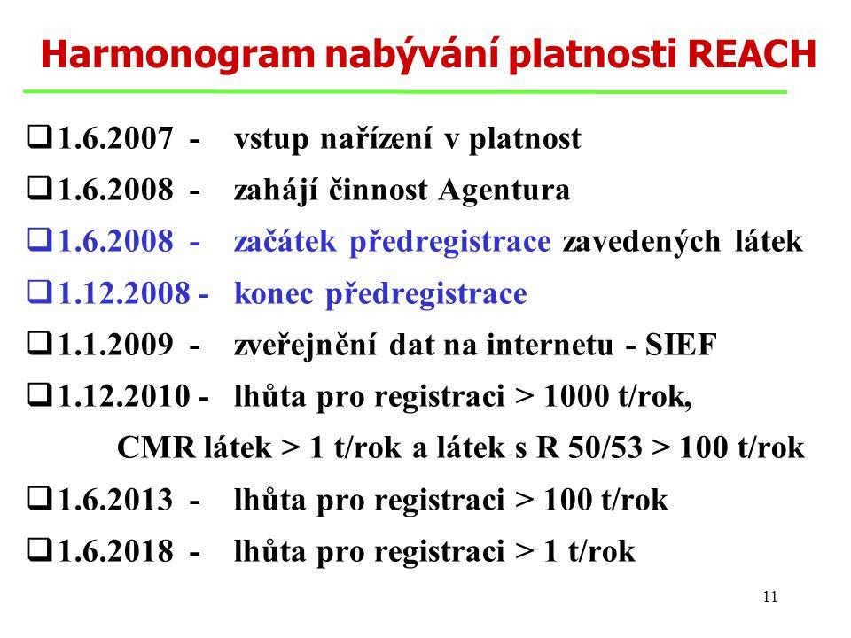 11 Harmonogram nabývání platnosti REACH  1.6.2007 - vstup nařízení v platnost  1.6.2008 - zahájí činnost Agentura  1.6.2008 - začátek předregistrace zavedených látek  1.12.2008 - konec předregistrace  1.1.2009 - zveřejnění dat na internetu - SIEF  1.12.2010 - lhůta pro registraci > 1000 t/rok, CMR látek > 1 t/rok a látek s R 50/53 > 100 t/rok  1.6.2013 - lhůta pro registraci > 100 t/rok  1.6.2018 - lhůta pro registraci > 1 t/rok