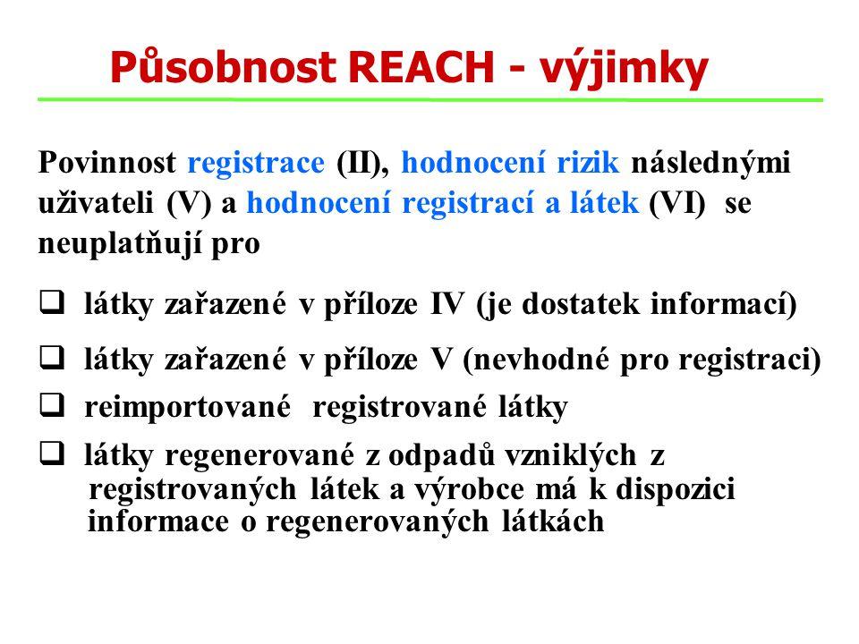 Působnost REACH - výjimky Povinnost registrace (II), hodnocení rizik následnými uživateli (V) a hodnocení registrací a látek (VI) se neuplatňují pro  látky zařazené v příloze IV (je dostatek informací)  látky zařazené v příloze V (nevhodné pro registraci)  reimportované registrované látky  látky regenerované z odpadů vzniklých z registrovaných látek a výrobce má k dispozici informace o regenerovaných látkách