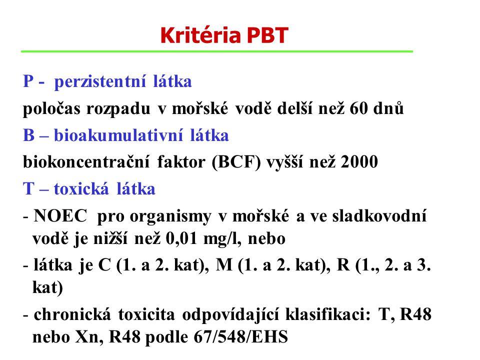 Kritéria PBT P - perzistentní látka poločas rozpadu v mořské vodě delší než 60 dnů B – bioakumulativní látka biokoncentrační faktor (BCF) vyšší než 2000 T – toxická látka - NOEC pro organismy v mořské a ve sladkovodní vodě je nižší než 0,01 mg/l, nebo - látka je C (1.