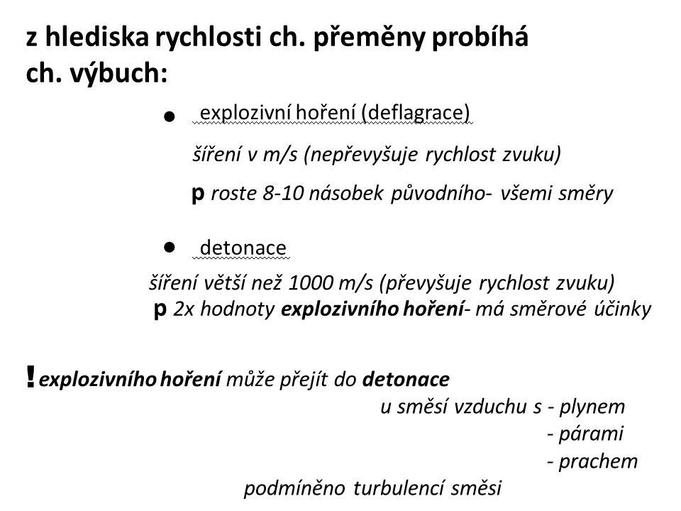 z hlediska rychlosti ch. přeměny probíhá ch. výbuch: ! explozivní hoření (deflagrace) detonace šíření v m/s (nepřevyšuje rychlost zvuku) šíření větší