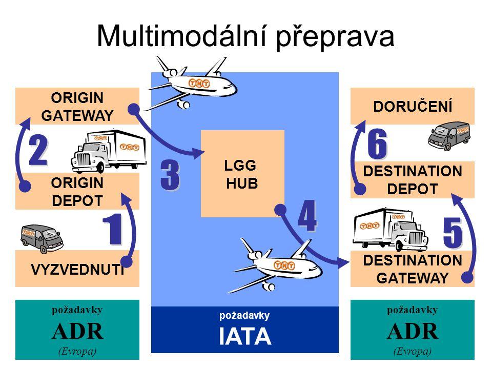 Multimodální přeprava požadavky ADR (Evropa) požadavky ADR (Evropa) DORUČENÍ požadavky IATA ORIGIN DEPOT VYZVEDNUTÍ ORIGIN GATEWAY LGG HUB DESTINATION