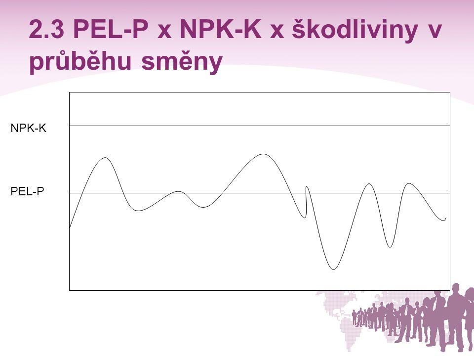 2.3 PEL-P x NPK-K x škodliviny v průběhu směny NPK-K PEL-P