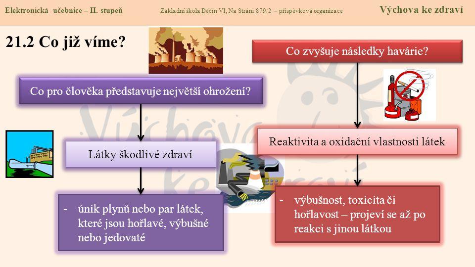 21.2 Co již víme? Elektronická učebnice - II. stupeň Základní škola Děčín VI, Na Stráni 879/2 – příspěvková organizace Chemie Elektronická učebnice –