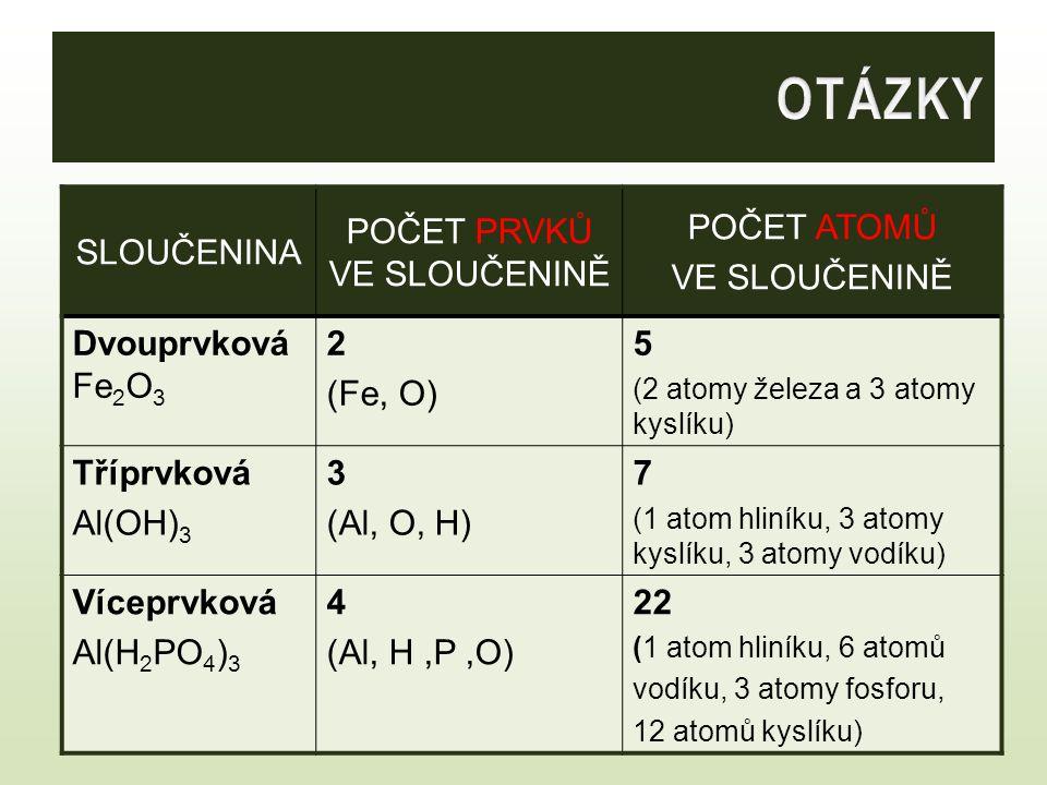 SLOUČENINA POČET PRVKŮ VE SLOUČENINĚ POČET ATOMŮ VE SLOUČENINĚ Dvouprvková Fe 2 O 3 2 (Fe, O) 5 (2 atomy železa a 3 atomy kyslíku) Tříprvková Al(OH) 3