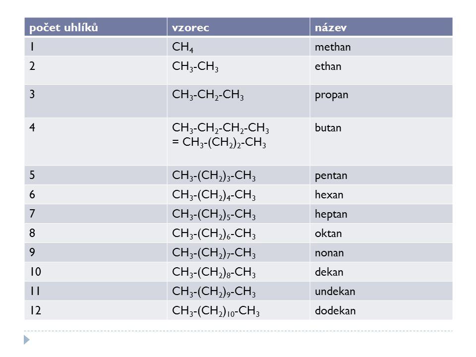 počet uhlíkůvzorecnázev 1CH 4 methan 2CH 3 -CH 3 ethan 3CH 3 -CH 2 -CH 3 propan 4CH 3 -CH 2 -CH 2 -CH 3 = CH 3 -(CH 2 ) 2 -CH 3 butan 5CH 3 -(CH 2 ) 3 -CH 3 pentan 6CH 3 -(CH 2 ) 4 -CH 3 hexan 7CH 3 -(CH 2 ) 5 -CH 3 heptan 8CH 3 -(CH 2 ) 6 -CH 3 oktan 9CH 3 -(CH 2 ) 7 -CH 3 nonan 10CH 3 -(CH 2 ) 8 -CH 3 dekan 11CH 3 -(CH 2 ) 9 -CH 3 undekan 12CH 3 -(CH 2 ) 10 -CH 3 dodekan