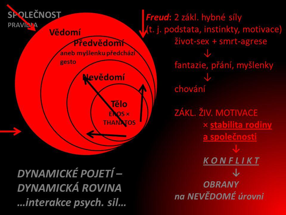 Vědomí Předvědomí aneb myšlenku předchází gesto Nevědomí Tělo EROS × THANATOS Freud: 2 zákl. hybné síly (t. j. podstata, instinkty, motivace) život-se