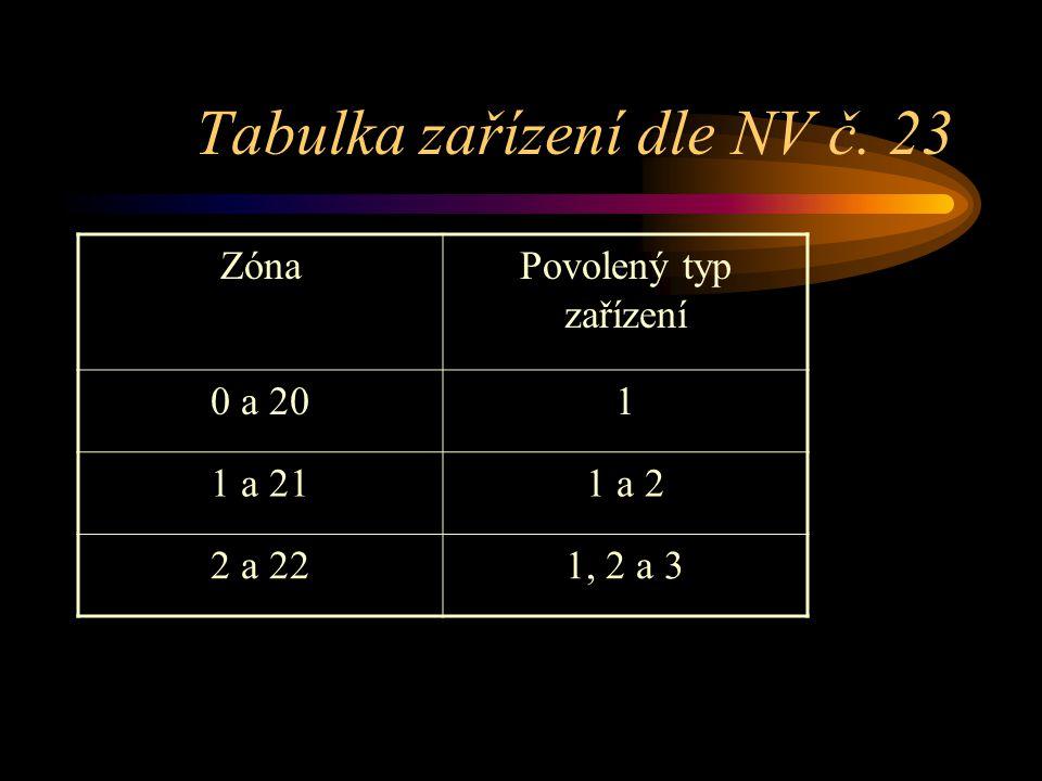 Tabulka zařízení dle NV č. 23 ZónaPovolený typ zařízení 0 a 201 1 a 211 a 2 2 a 221, 2 a 3