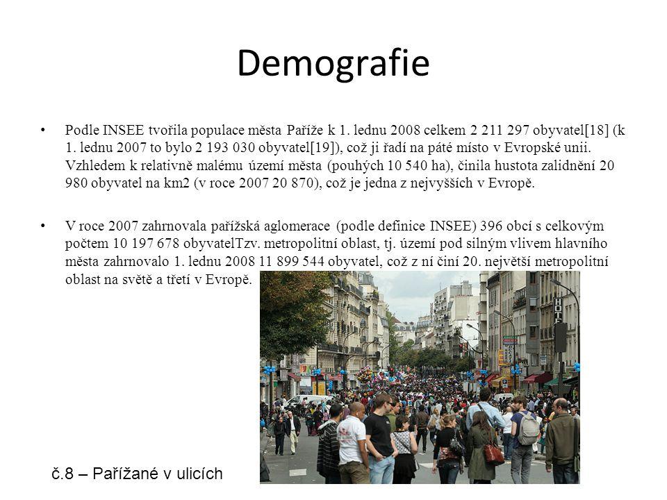 Demografie Podle INSEE tvořila populace města Paříže k 1. lednu 2008 celkem 2 211 297 obyvatel[18] (k 1. lednu 2007 to bylo 2 193 030 obyvatel[19]), c