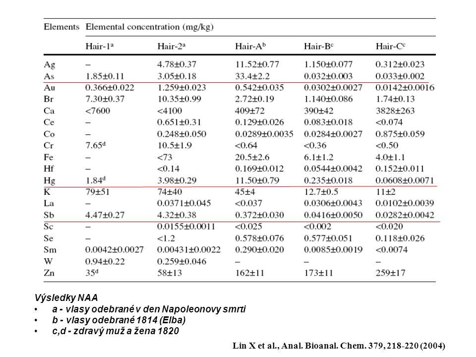 Výsledky NAA a - vlasy odebrané v den Napoleonovy smrti b - vlasy odebrané 1814 (Elba) c,d - zdravý muž a žena 1820 Lin X et al., Anal. Bioanal. Chem.