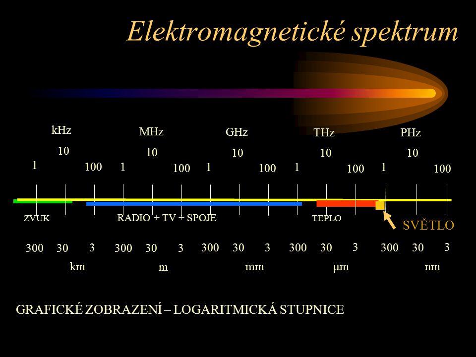 RADIO + TV + SPOJE SVĚTLO ZVUK TEPLO 1 10 100 kHz 1 10 100 MHz 1 10 100 GHz 1 10 100 THz 1 10 100 PHz 3 30300 km 3 30300 m 3 30300 mm 3 30300 μmμm 3 30300 nm Elektromagnetické spektrum GRAFICKÉ ZOBRAZENÍ – LOGARITMICKÁ STUPNICE