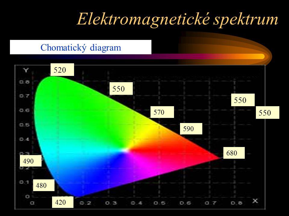 Chomatický diagram 550 520 680 570 590 550 490 480 420