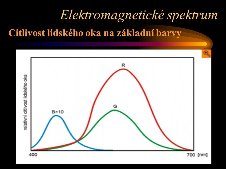 Citlivost lidského oka na základní barvy Elektromagnetické spektrum
