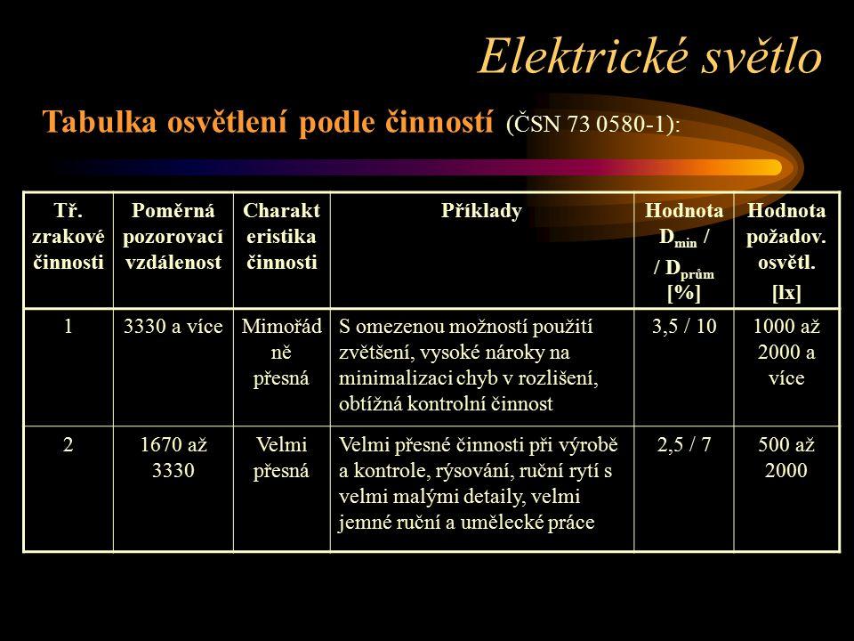 Tabulka osvětlení podle činností (ČSN 73 0580-1): Tř. zrakové činnosti Poměrná pozorovací vzdálenost Charakt eristika činnosti PříkladyHodnota D min /