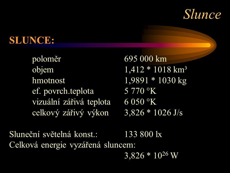 SLUNCE: poloměr695 000 km objem1,412 * 1018 km³ hmotnost1,9891 * 1030 kg ef. povrch.teplota5 770 °K vizuální zářivá teplota6 050 °K celkový zářivý výk