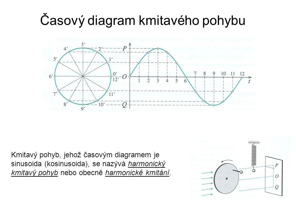 Časový diagram kmitavého pohybu Kmitavý pohyb, jehož časovým diagramem je sinusoida (kosinusoida), se nazývá harmonický kmitavý pohyb nebo obecně harmonické kmitání.