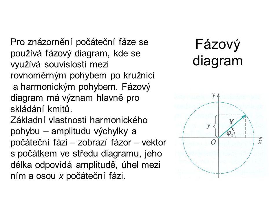 Fázový diagram Pro znázornění počáteční fáze se používá fázový diagram, kde se využívá souvislosti mezi rovnoměrným pohybem po kružnici a harmonickým pohybem.