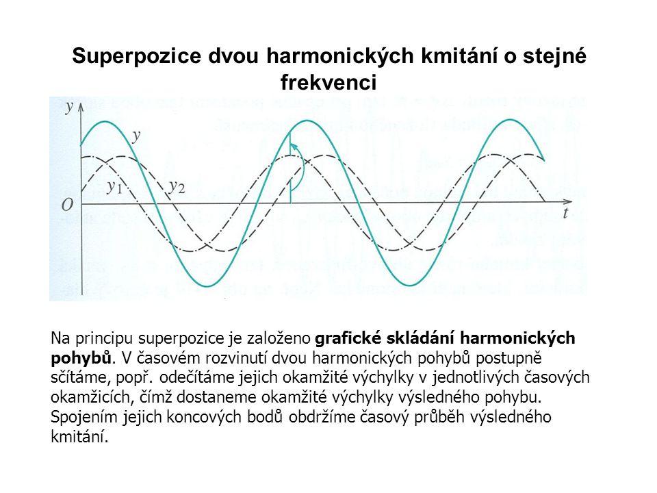 Superpozice dvou harmonických kmitání o stejné frekvenci Na principu superpozice je založeno grafické skládání harmonických pohybů.