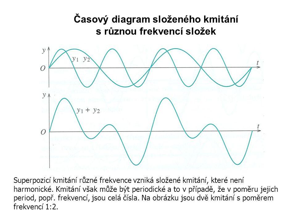 Časový diagram složeného kmitání s různou frekvencí složek Superpozicí kmitání různé frekvence vzniká složené kmitání, které není harmonické.