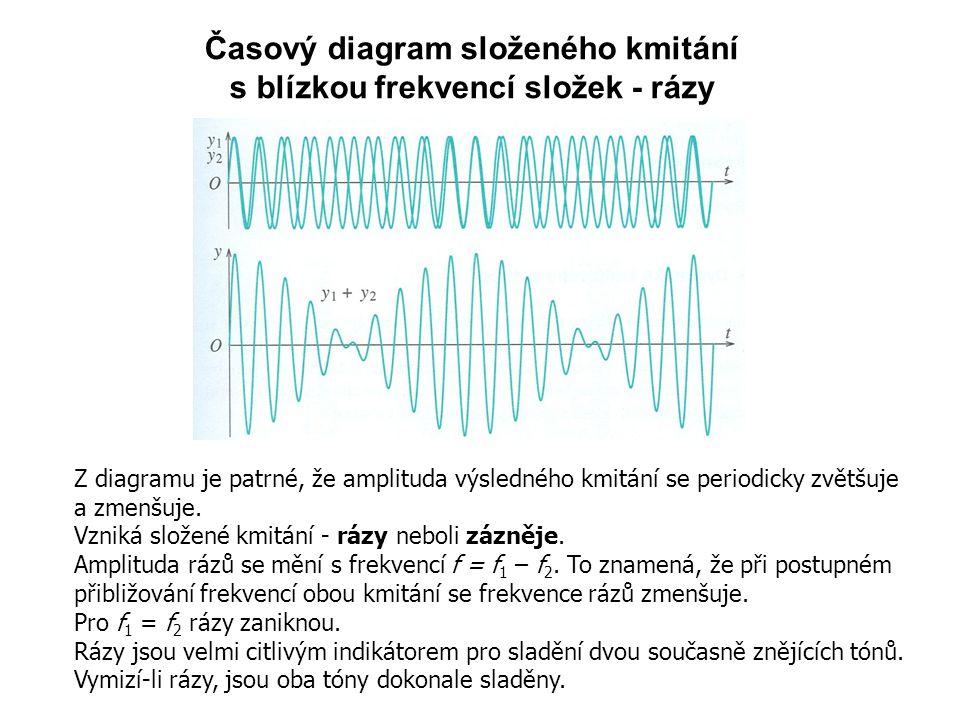 Časový diagram složeného kmitání s blízkou frekvencí složek - rázy Z diagramu je patrné, že amplituda výsledného kmitání se periodicky zvětšuje a zmenšuje.