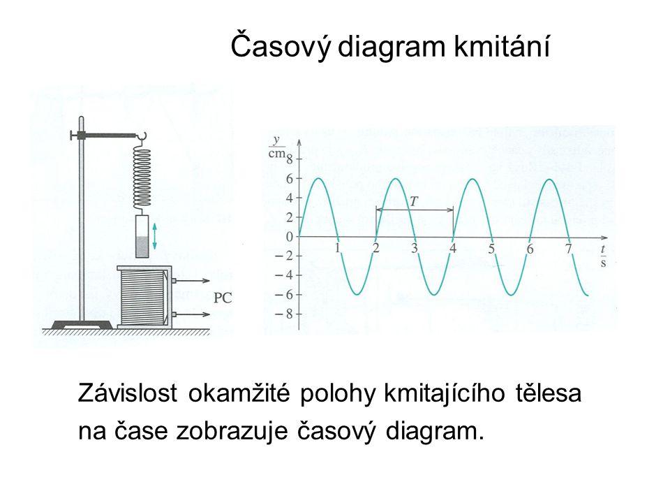 Časový diagram kmitání Závislost okamžité polohy kmitajícího tělesa na čase zobrazuje časový diagram.