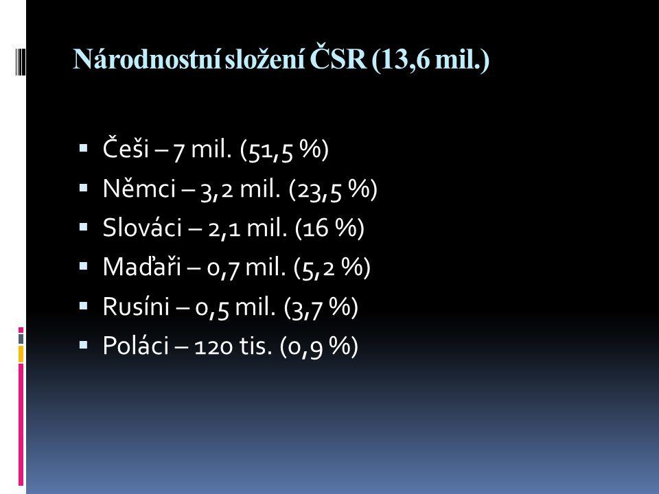 Národnostní složení ČSR (13,6 mil.)  Češi – 7 mil. (51,5 %)  Němci – 3,2 mil. (23,5 %)  Slováci – 2,1 mil. (16 %)  Maďaři – 0,7 mil. (5,2 %)  Rus