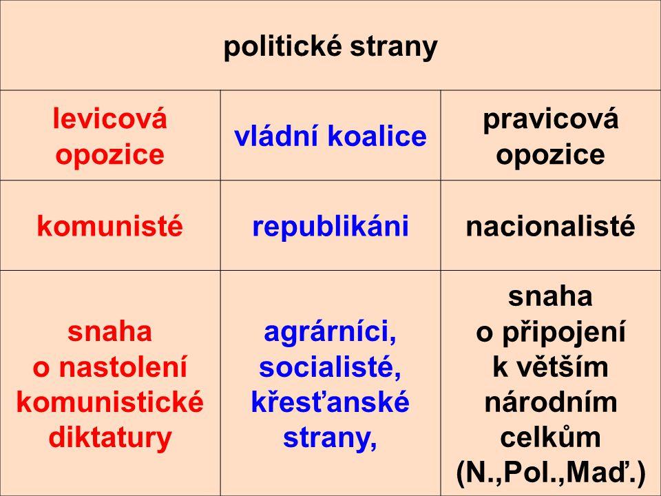 politické strany levicová opozice vládní koalice pravicová opozice komunistérepublikáninacionalisté snaha o nastolení komunistické diktatury agrárníci