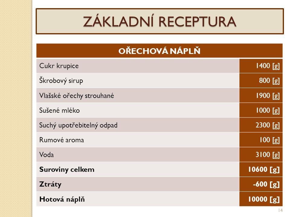 14 ZÁKLADNÍ RECEPTURA OŘECHOVÁ NÁPLŇ Cukr krupice1400 [g] Škrobový sirup800 [g] Vlašské ořechy strouhané1900 [g] Sušené mléko1000 [g] Suchý upotřebite
