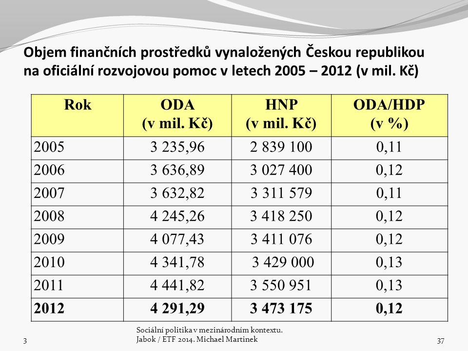 Objem finančních prostředků vynaložených Českou republikou na oficiální rozvojovou pomoc v letech 2005 – 2012 (v mil. Kč) RokODA (v mil. Kč) HNP (v mi