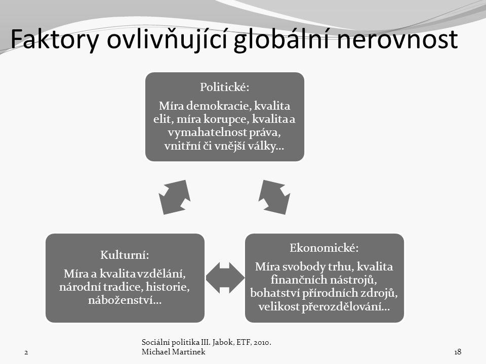 Faktory ovlivňující globální nerovnost Politické: Míra demokracie, kvalita elit, míra korupce, kvalita a vymahatelnost práva, vnitřní či vnější války… Ekonomické: Míra svobody trhu, kvalita finančních nástrojů, bohatství přírodních zdrojů, velikost přerozdělování… Kulturní: Míra a kvalita vzdělání, národní tradice, historie, náboženství… 2 Sociální politika III.