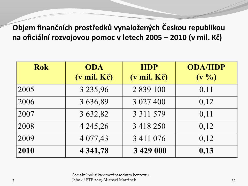 Objem finančních prostředků vynaložených Českou republikou na oficiální rozvojovou pomoc v letech 2005 – 2010 (v mil.