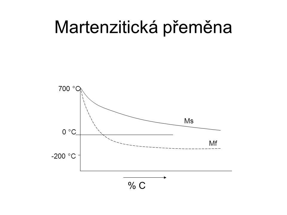 Martenzitická přeměna Ms Mf 0 °C 700 °C -200 °C % C