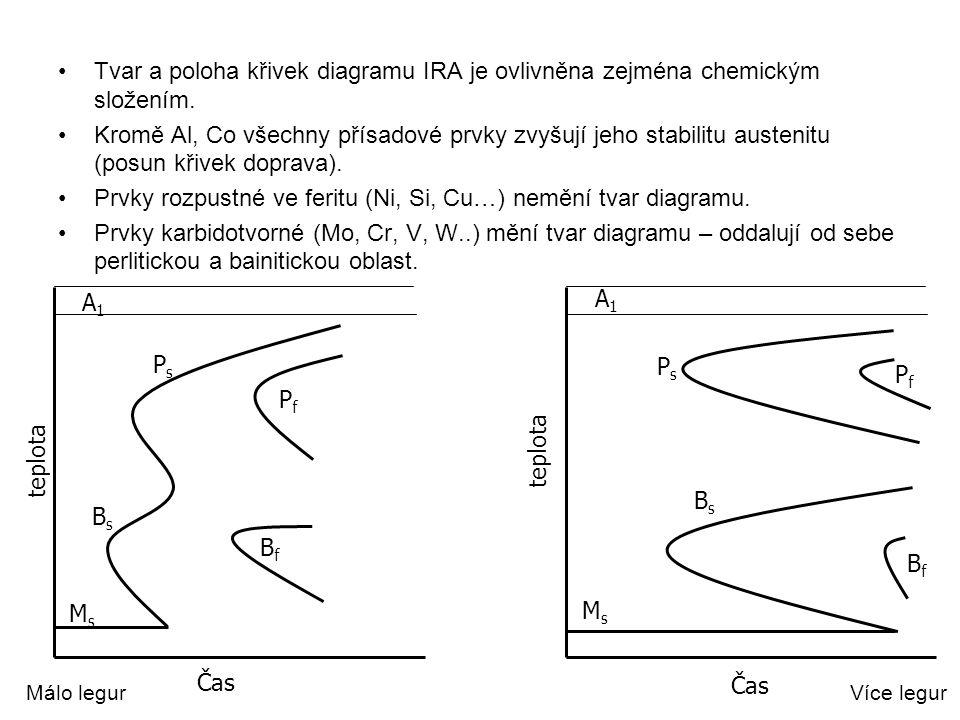 Tvar a poloha křivek diagramu IRA je ovlivněna zejména chemickým složením. Kromě Al, Co všechny přísadové prvky zvyšují jeho stabilitu austenitu (posu