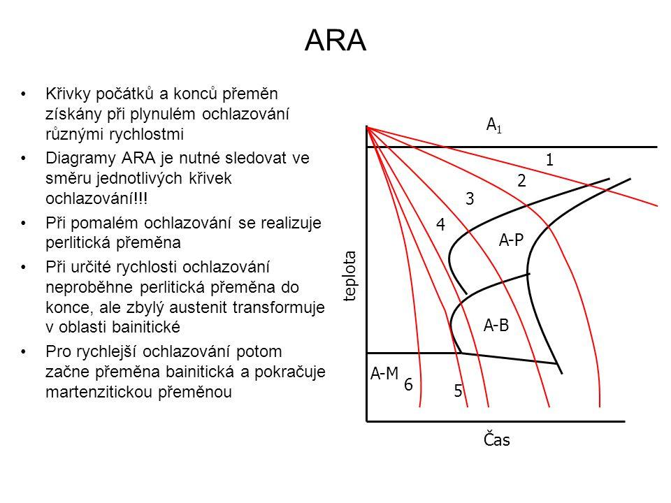 ARA Křivky počátků a konců přeměn získány při plynulém ochlazování různými rychlostmi Diagramy ARA je nutné sledovat ve směru jednotlivých křivek ochl