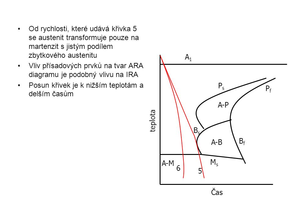 Od rychlosti, které udává křivka 5 se austenit transformuje pouze na martenzit s jistým podílem zbytkového austenitu Vliv přísadových prvků na tvar AR