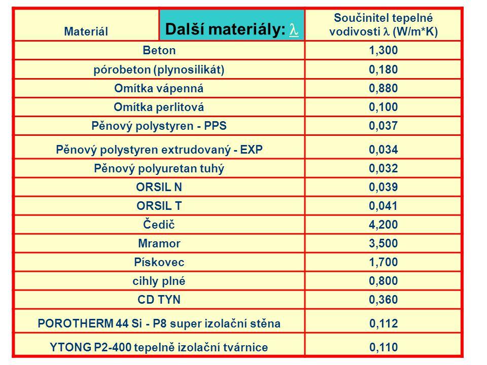 Materiál Další materiály: Součinitel tepelné vodivosti (W/m*K) Beton1,300 pórobeton (plynosilikát)0,180 Omítka vápenná0,880 Omítka perlitová0,100 Pěno