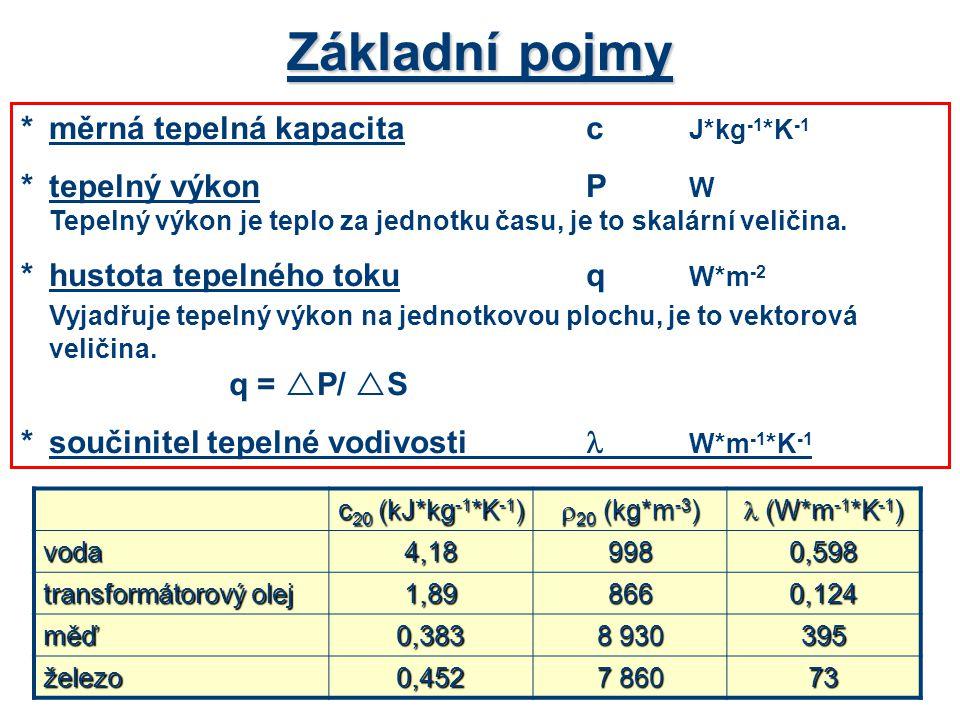 Příklady a)Vypočítejte energii potřebnou pro ohřev 1 litru vody o 20 0 C.