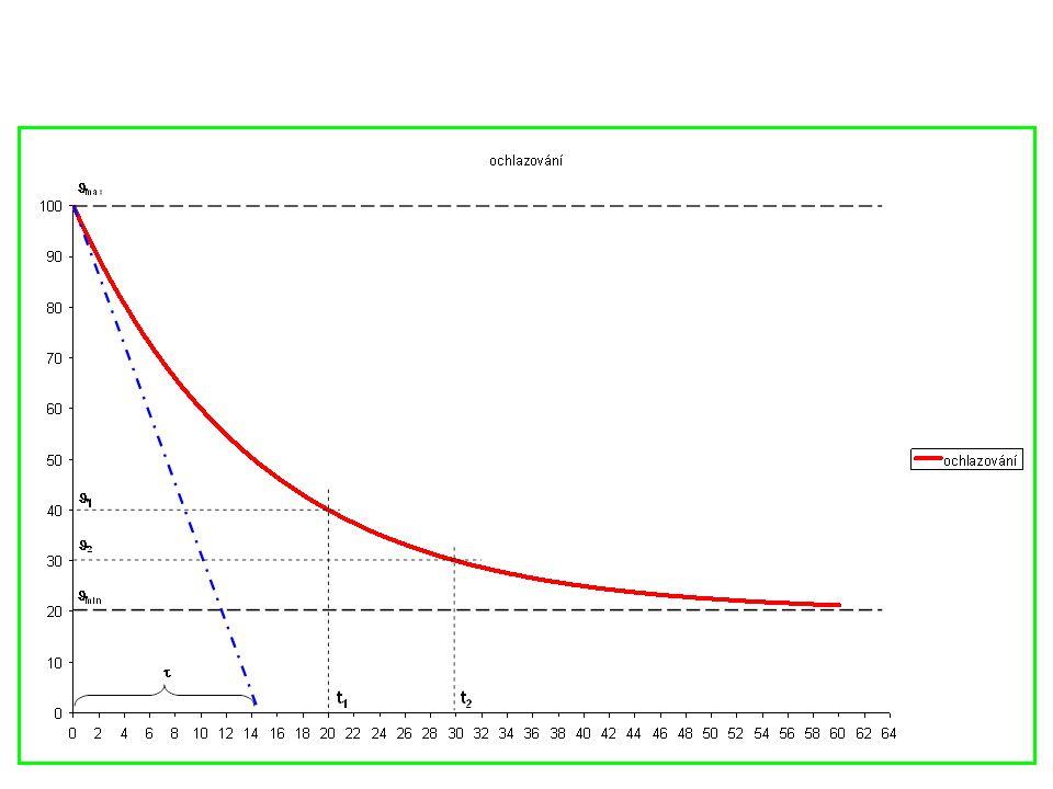 Analogie mezi tepelným a elektrickým polem Elektrické pole Tepelné pole Potenciál V (V) Termodynamická teplota  (K) Napětí U = V 1 – V 2 (V) Teplotní rozdíl  =  1 -  2 (K) Měrná vodivost  (S*m -1 ) Součinitel tepelné vodivosti (W*m -1 *K -1 ) (W*m -1 *K -1 ) Elektrická vodivost G (S) Tepelná vodivost G (W*K -1 ) Proudová hustota J (A*m -2 ) Hustota tepelného toku q (W*m -2 ) Elektrický proud I (A) Tepelný tok  (W) Odpory v sérii R = R 1 +R 2 +… Vedení tepla složenou stěnou R=R 1 +R 2 +…