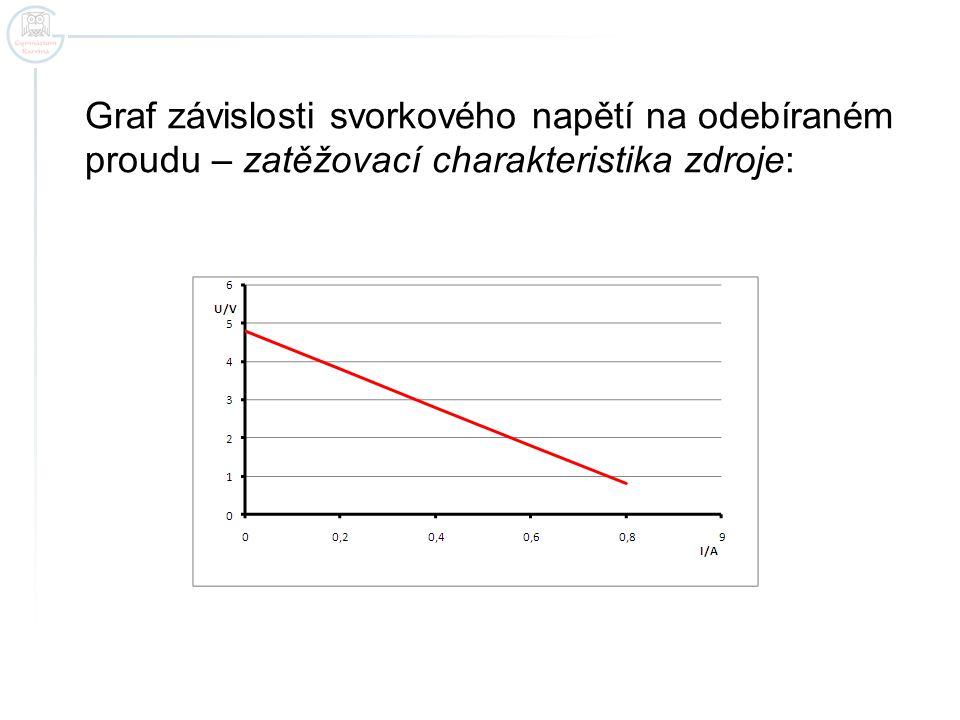 Graf závislosti svorkového napětí na odebíraném proudu – zatěžovací charakteristika zdroje: